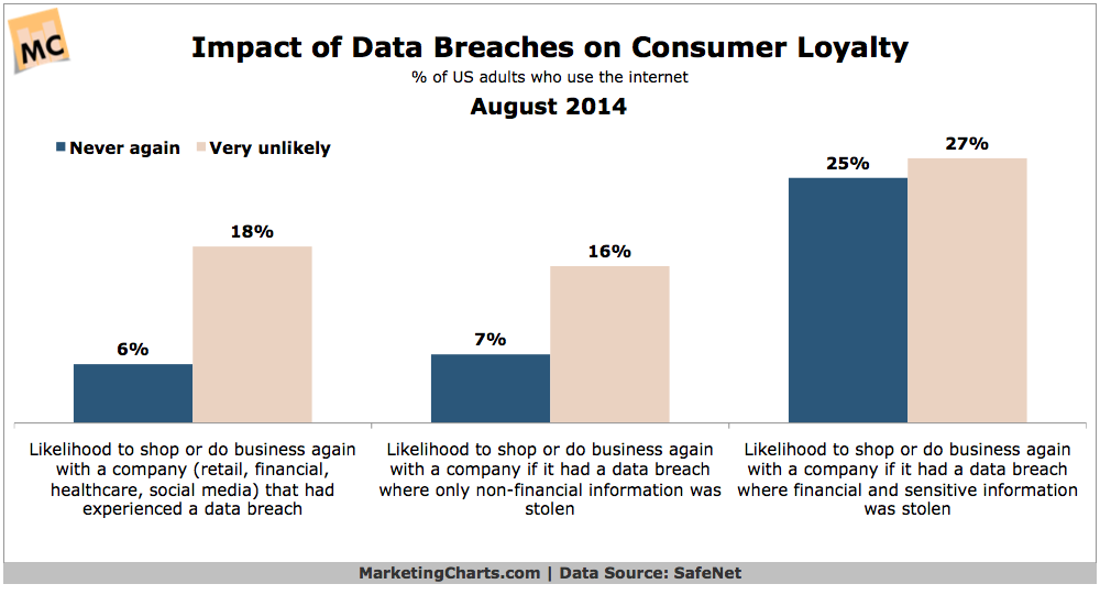 data breach customer loyalty impact