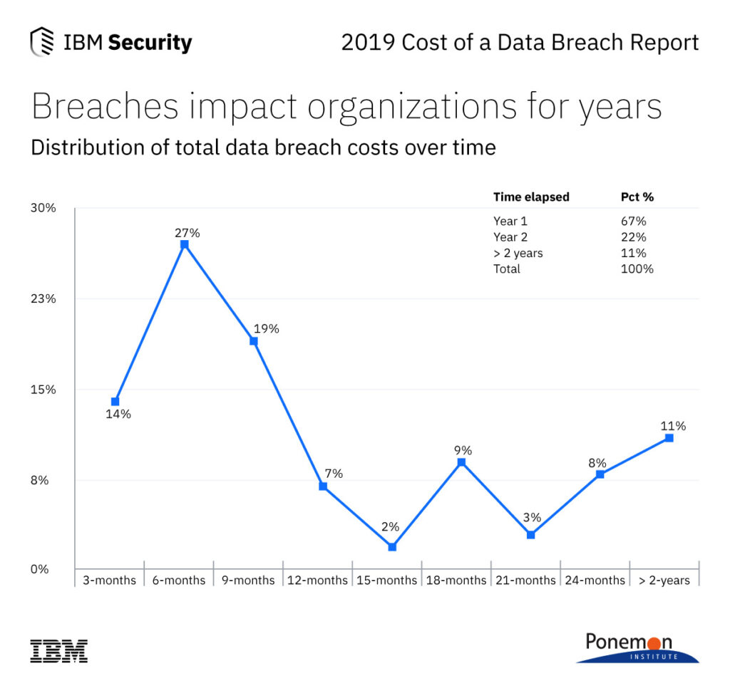 IBM Study Shows Data Breach Costs on the Rise; Financial Impact Felt for Years - Jul 23, 2019